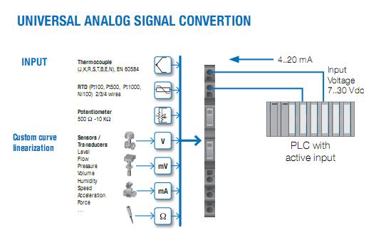 Bộ chuyển đổi tín hiệu 4-20mA