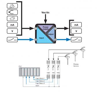 Bộ chuyển đổi cách ly tín hiệu có relay