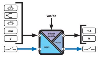 bộ chuyển đổi tín hiệu có cách ly Z109REG2-1