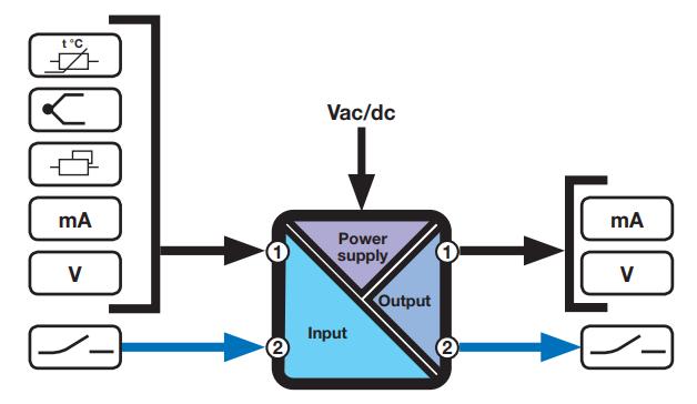 bộ chuyển đổi và cách ly tín hiệu Z109REG2-1