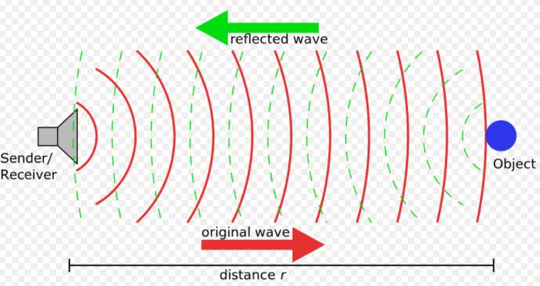 Nguyên lý hoạt động cảm biến siêu âm đo mức chất lỏng