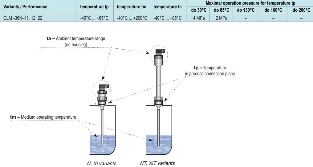 Thông số cảm biến báo mức thực phẩm Dinel CLM-36-11