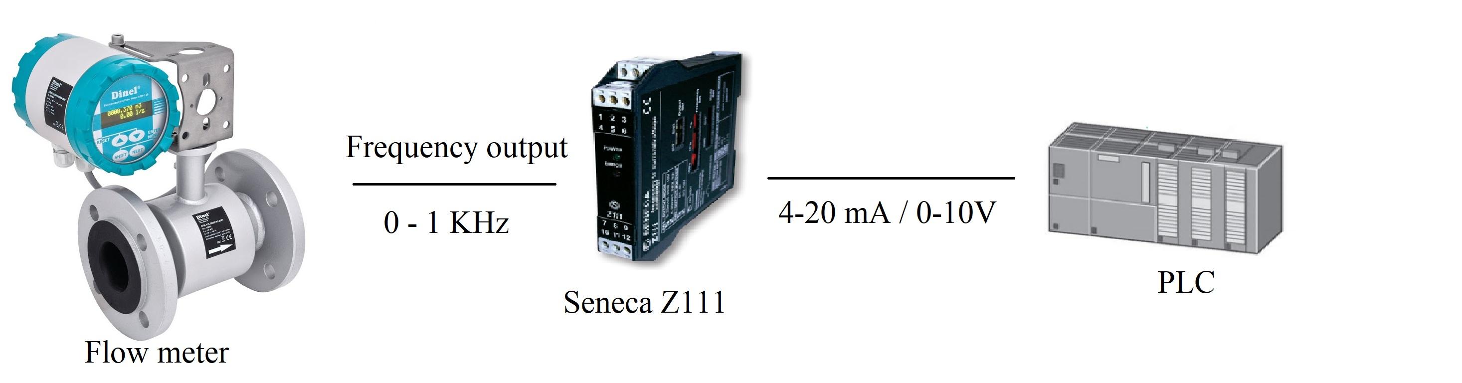 bộ chuyển đổi tín hiệu xung