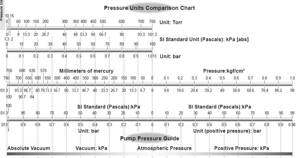 áp suất chân không là gì