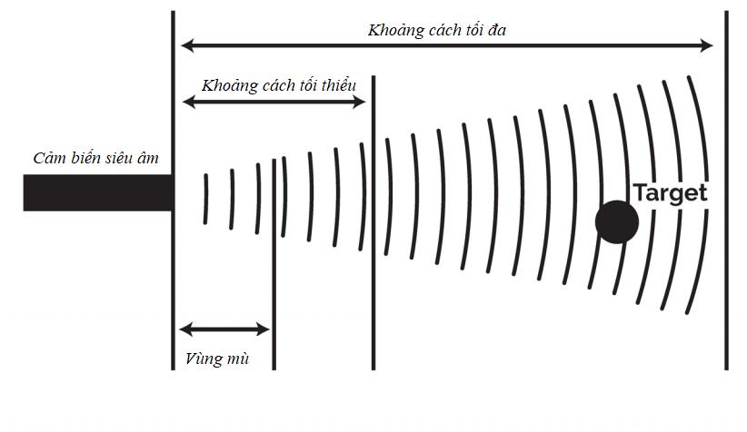 Vùng mù của cảm biến siêu âm