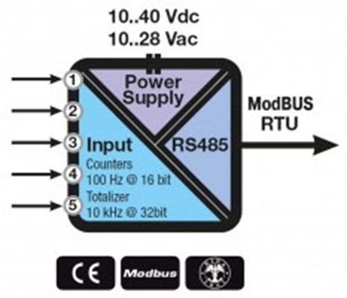 Bộ chuyển đổi modbus Z-D-IN