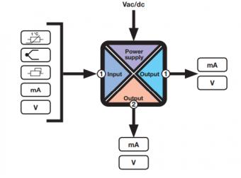 bộ chuyển đổi, cách ly, chia tín hiệu đa năng Seneca Z170REG-1