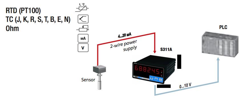 Ứng dụng của bộ hiển thị nhiệt độ S311