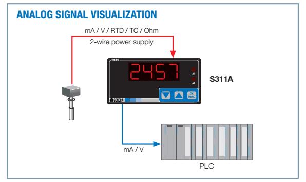 Ứng dụng bộ hiển thị tín hiệu nhiệt độ Seneca S311A-4-L
