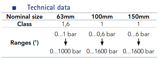 cấp chính xác của đồng hồ đo áp suất